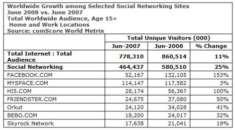 Av 900 miljoner internetanvändare, så finns 580 miljoner i sociala nätverk