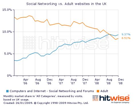 social_networks_overtake_porn_adult_websites_2008_2009_chart