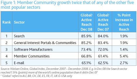 Fler använder sociala nätverk än e-post