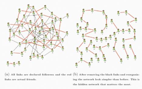 Skillnad på nätverk och nätverk