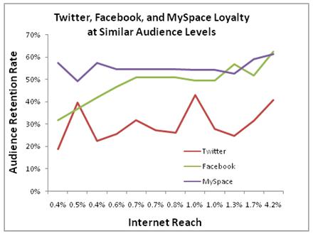 Twitter ökar 3.700% men 60% kommer inte tillbaka