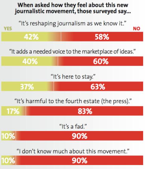 Medborgarjournalistik en fluga - menar 90% B2B-journalister