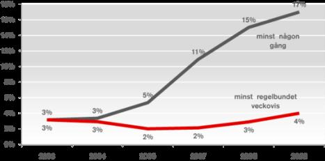 17% av svenska internetanvändare surfar efter sex
