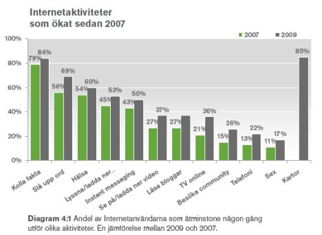 """Ny rapport från WII: """"Svenskarna och Internet 2009"""""""